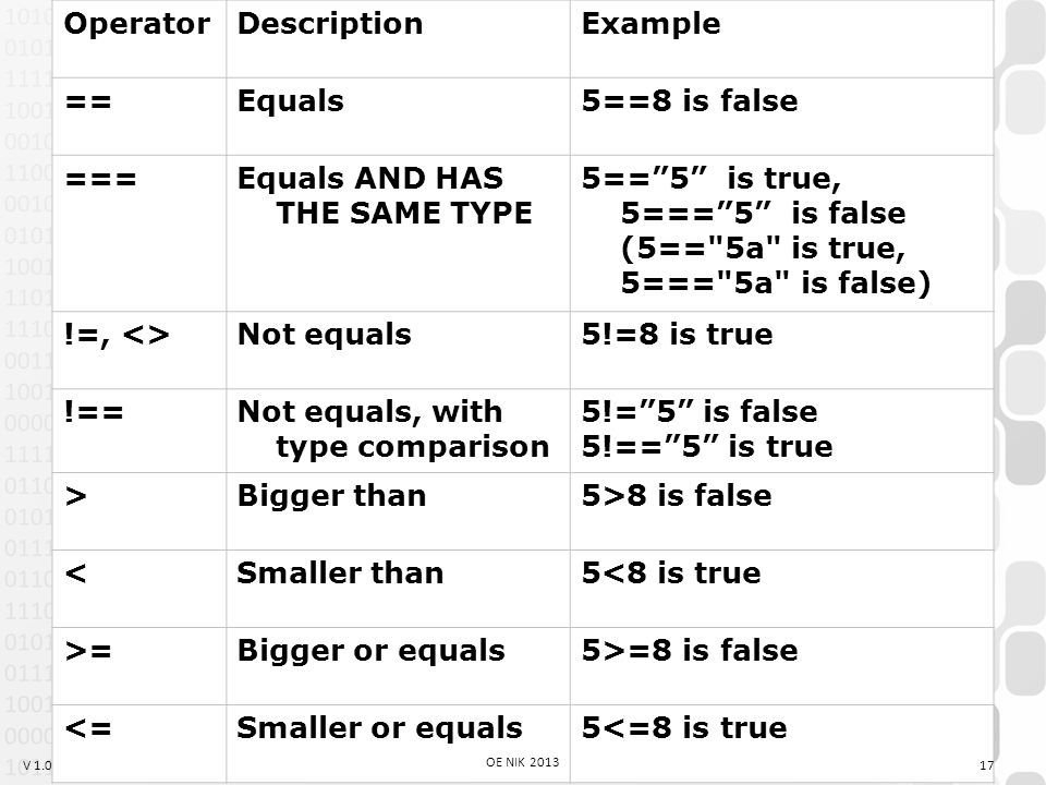 V 1.0 OperatorDescriptionExample ==Equals5==8 is false ===Equals AND HAS THE SAME TYPE 5== 5 is true, 5=== 5 is false (5== 5a is true, 5=== 5a is false) !=, <>Not equals5!=8 is true !==Not equals, with type comparison 5!= 5 is false 5!== 5 is true >Bigger than5>8 is false <Smaller than5<8 is true >=Bigger or equals5>=8 is false <=Smaller or equals5<=8 is true 17 OE NIK 2013