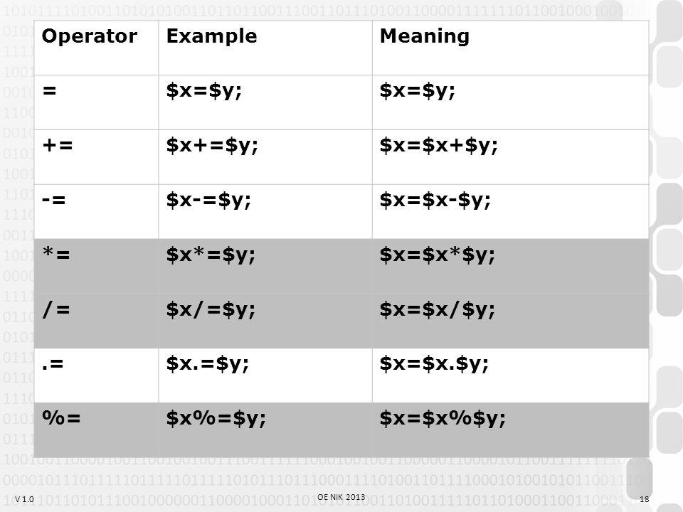 V 1.0 OperatorExampleMeaning =$x=$y; +=$x+=$y;$x=$x+$y; -=$x-=$y;$x=$x-$y; *=$x*=$y;$x=$x*$y; /=$x/=$y;$x=$x/$y;.=$x.=$y;$x=$x.$y; %=$x%=$y;$x=$x%$y; 18 OE NIK 2013