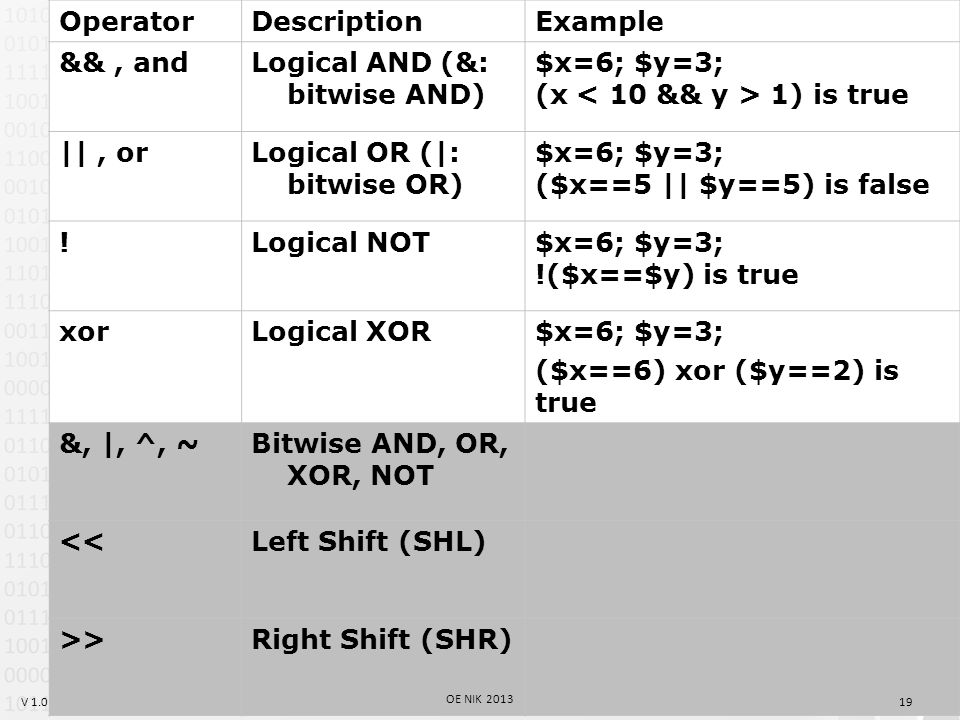 V 1.0 OperatorDescriptionExample &&, andLogical AND (&: bitwise AND) $x=6; $y=3; (x 1) is true   , orLogical OR ( : bitwise OR) $x=6; $y=3; ($x==5    $y==5) is false !Logical NOT$x=6; $y=3; !($x==$y) is true xorLogical XOR$x=6; $y=3; ($x==6) xor ($y==2) is true &,  , ^, ~Bitwise AND, OR, XOR, NOT <<Left Shift (SHL) >>Right Shift (SHR) 19 OE NIK 2013
