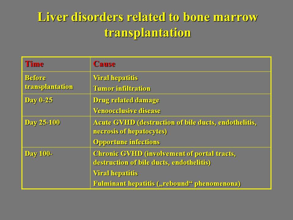 Liver disorders related to bone marrow transplantation TimeCause Before transplantation Viral hepatitis Tumor infiltration Day 0-25 Drug related damag