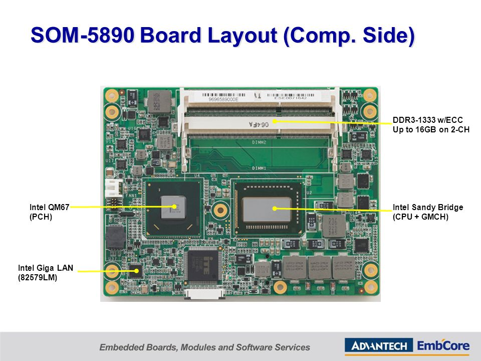 SOM-5890 Board Layout (Comp.