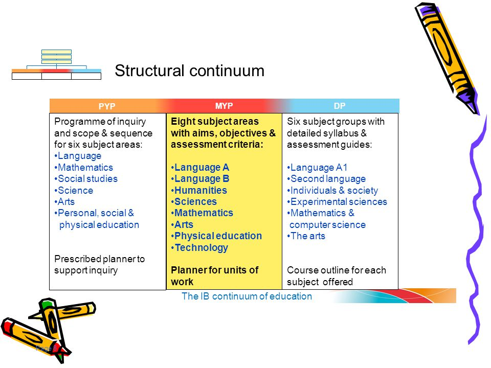 Page 8 MYPDPPYP Structural continuum The IB continuum of education MYPDP Programme of inquiry and scope & sequence for six subject areas: Language Mat