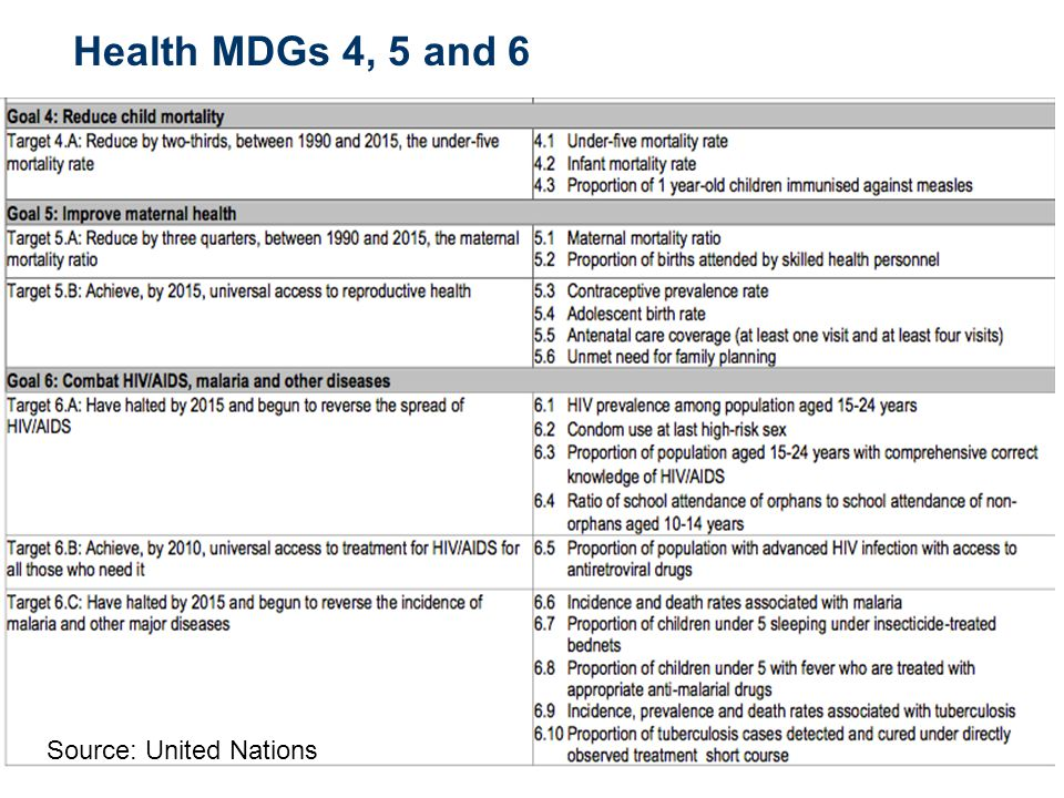 USAID Applying Science to Strengthen and Improve Systems 6 Source: United Nations 2013 Health MDGs Scorecard GOALS AND TARGETS AfricaAsia Oceania Latin America & the Caribbean Caucasus & Central Asia Northern Sub- Saharan Eastern South- Eastern SouthernWestern