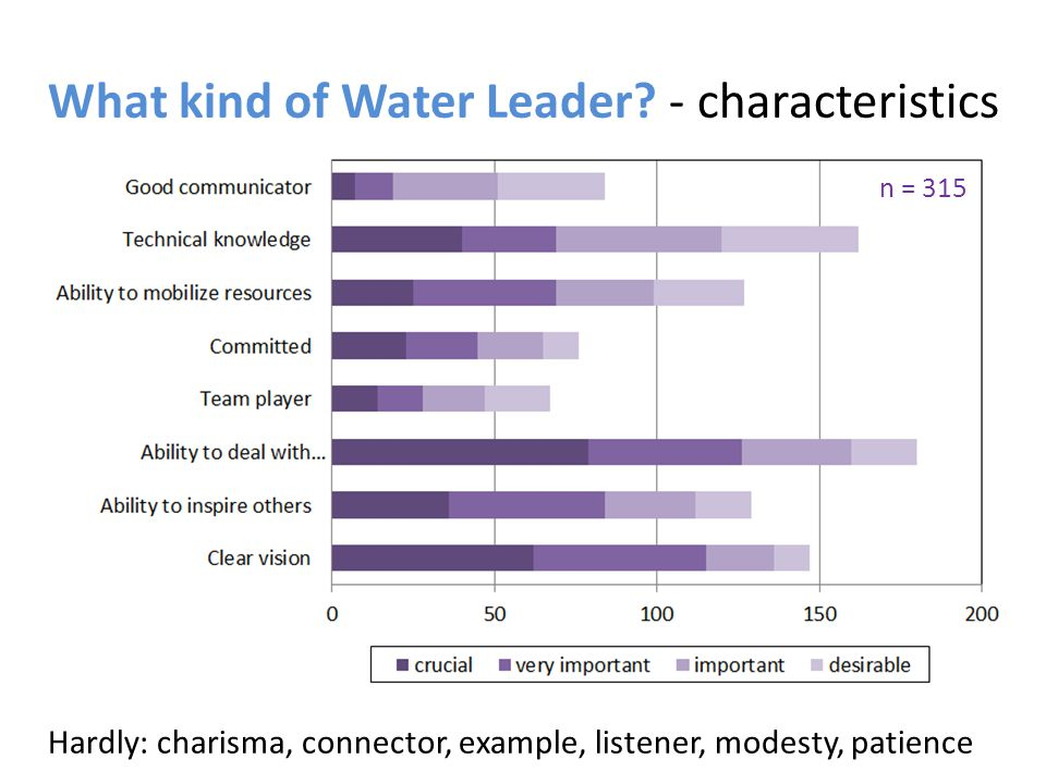 What kind of Water Leader.- knowledge 5% - no water knowledge at all < 30% - specific topics, e.g.