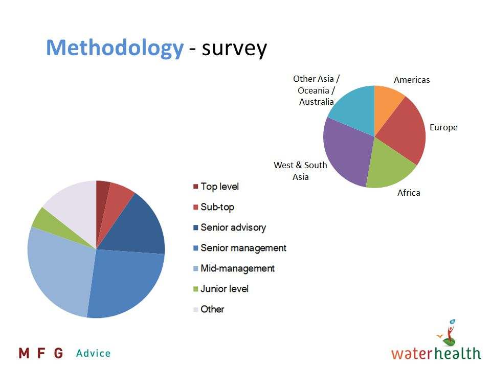 At various levels n = 372 Water Leadership Development for whom?