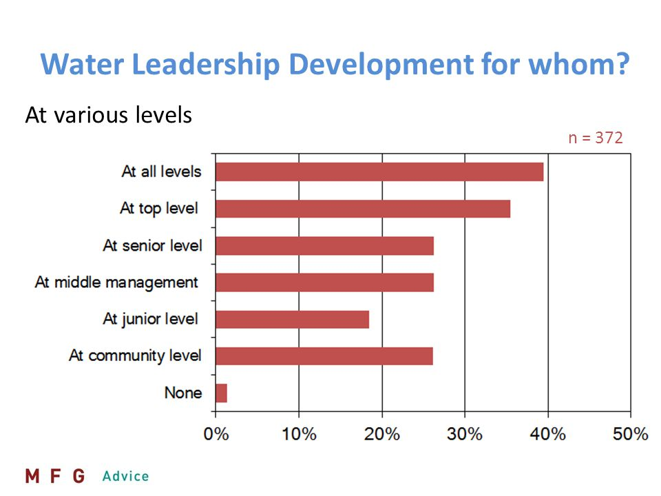 In different sub-sectors n = 313 Water Leadership Development for whom?