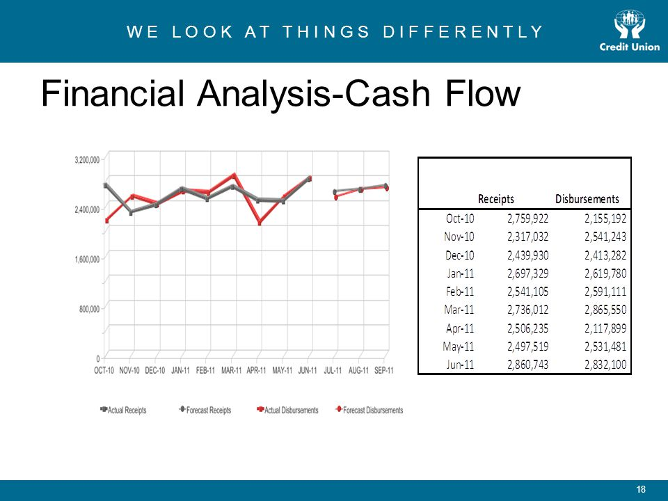 W E L O O K A T T H I N G S D I F F E R E N T L Y 19 Financial Analysis-Receipts