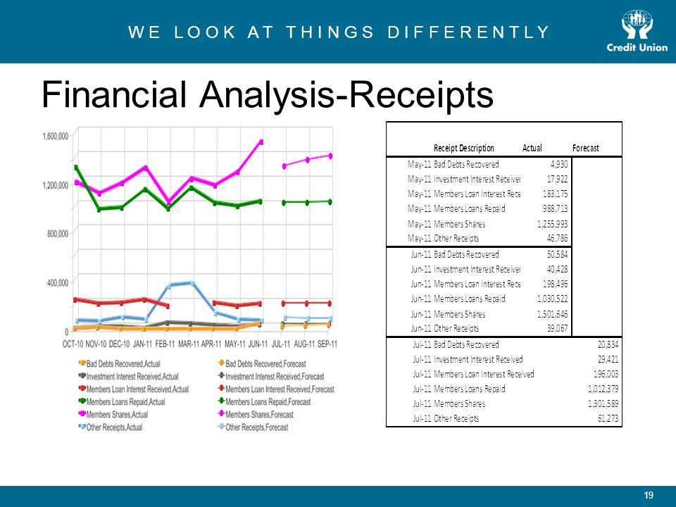 W E L O O K A T T H I N G S D I F F E R E N T L Y 19 Financial Analysis-Receipts