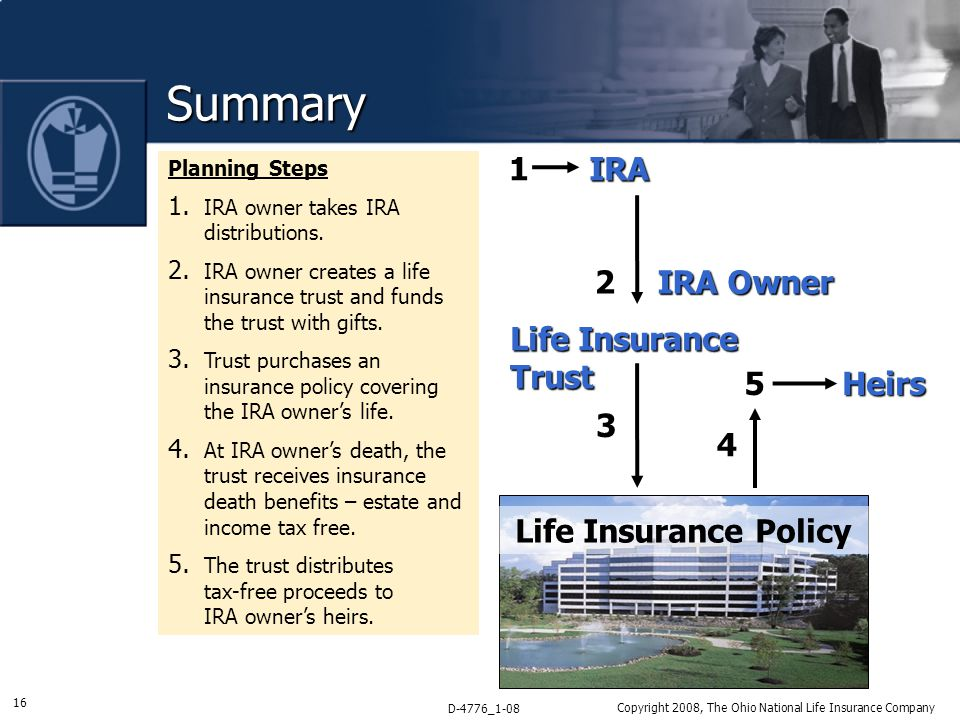 16 D-4776_1-08 Copyright 2008, The Ohio National Life Insurance Company Summary Planning Steps 1.