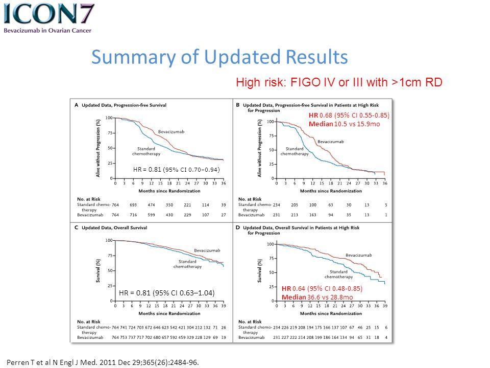 Summary of Updated Results Perren T et al N Engl J Med. 2011 Dec 29;365(26):2484-96. HR = 0.81 (95% CI 0.70–0.94) HR 0.68 (95% CI 0.55-0.85) Median 10