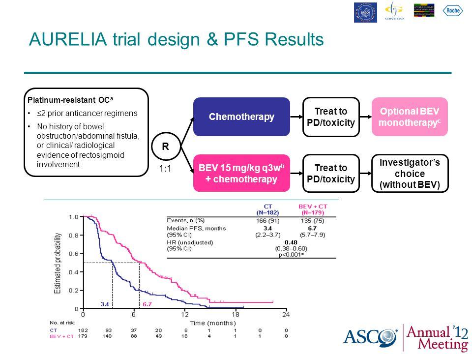 AURELIA trial design & PFS Results Platinum-resistant OC a ≤2 prior anticancer regimens No history of bowel obstruction/abdominal fistula, or clinical