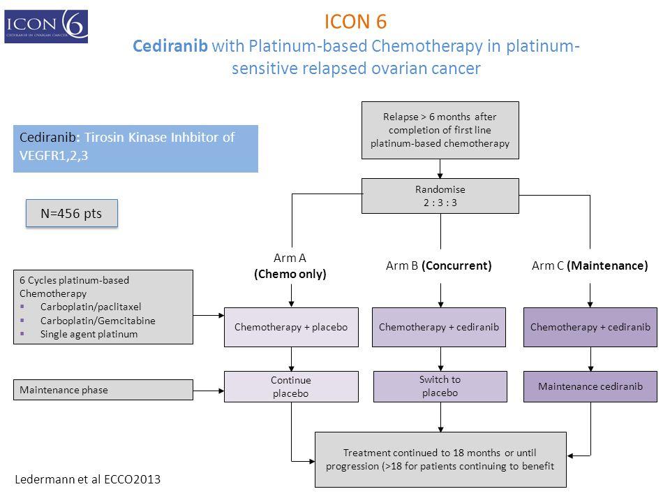 Cediranib: Tirosin Kinase Inhbitor of VEGFR1,2,3 6 Cycles platinum-based Chemotherapy  Carboplatin/paclitaxel  Carboplatin/Gemcitabine  Single agen