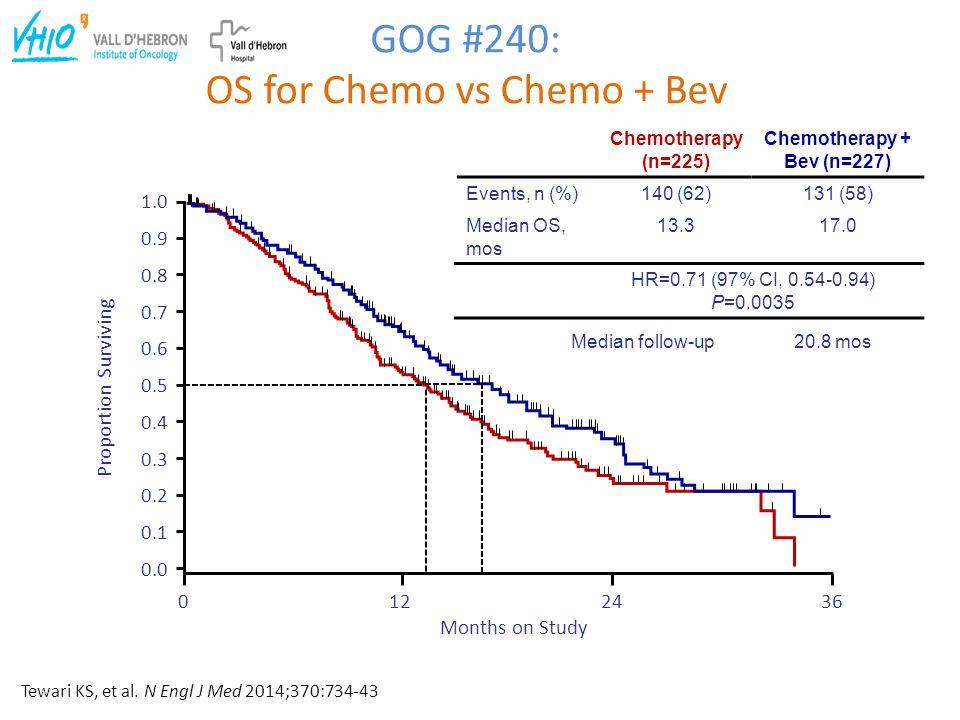 Chemotherapy (n=225) Events, n (%) 140 (62) Median OS, mos 13.3 Chemotherapy + Bev (n=227) 131 (58) 17.0 HR=0.71 (97% CI, 0.54-0.94) P=0.0035 GOG #240