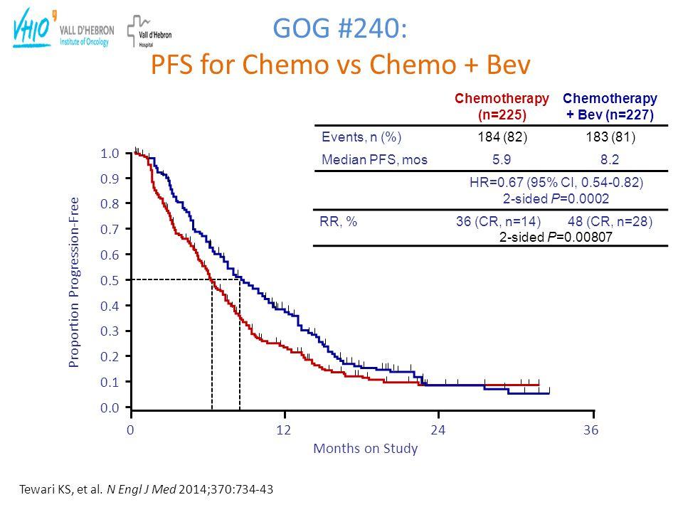 Chemotherapy + Bev (n=227) 183 (81) 8.2 HR=0.67 (95% CI, 0.54-0.82) 2-sided P=0.0002 GOG #240: PFS for Chemo vs Chemo + Bev 0.0 0.1 0.2 0.3 0.4 0.5 0.