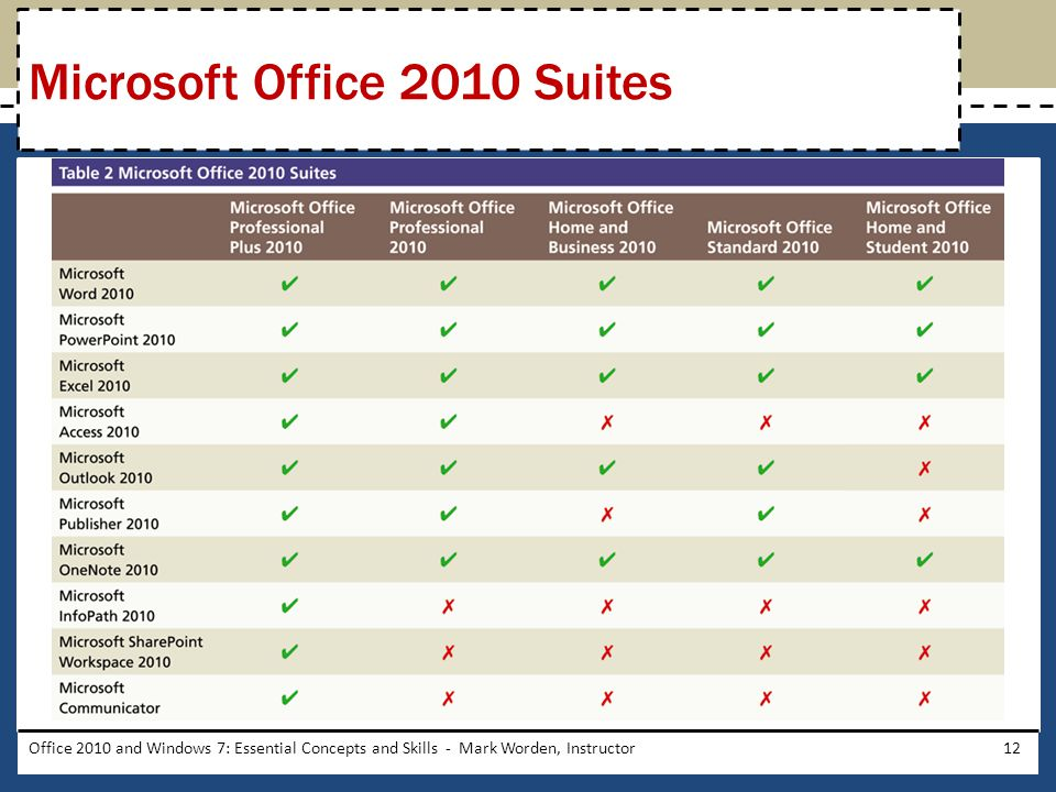 Office 2010 and Windows 7: Essential Concepts and Skills - Mark Worden, Instructor12 Microsoft Office 2010 Suites