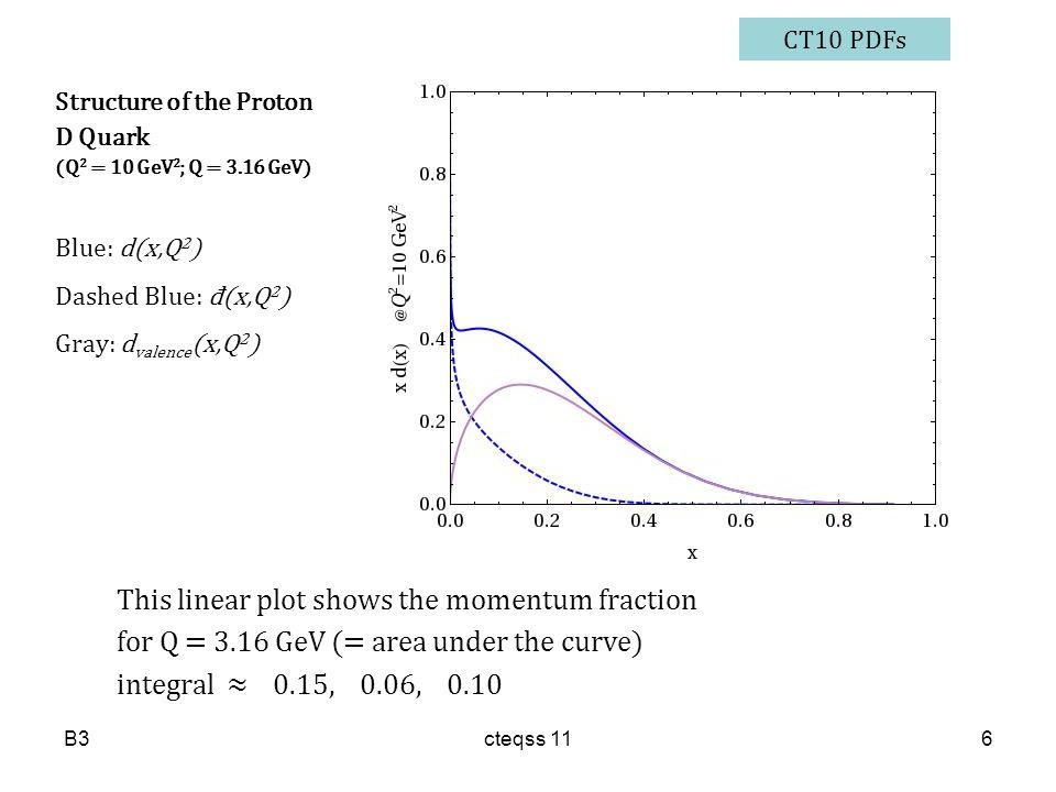 Structure of the Proton D Quark (Q 2 = 10 GeV 2 ; Q = 3.16 GeV) Blue: d(x,Q 2 ) Dashed Blue: đ(x,Q 2 ) Gray: d valence (x,Q 2 ) This linear plot shows