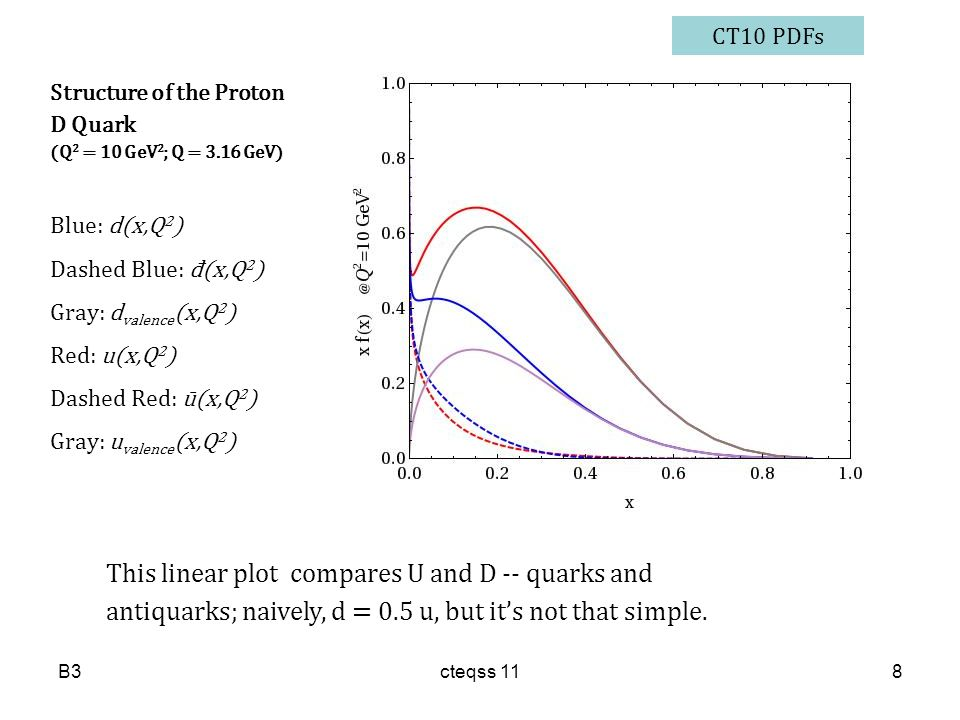 This linear plot compares U and D -- quarks and antiquarks; naively, d = 0.5 u, but it's not that simple. Structure of the Proton D Quark (Q 2 = 10 Ge