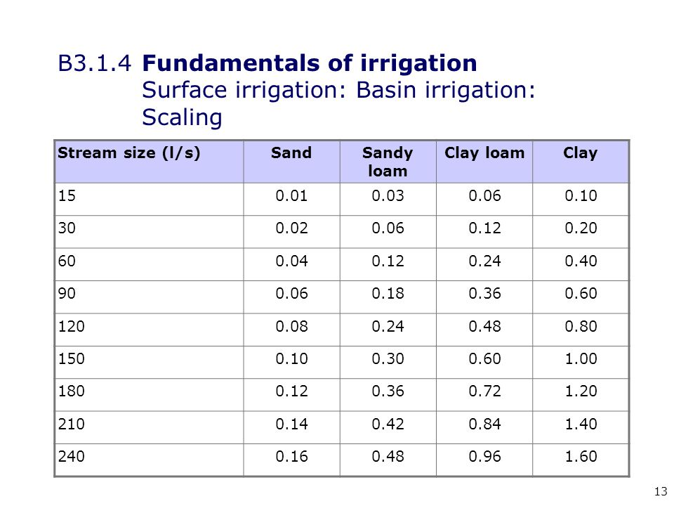 13 B3.1.4Fundamentals of irrigation Surface irrigation: Basin irrigation: Scaling Stream size (l/s)SandSandy loam Clay loamClay 150.010.030.060.10 300