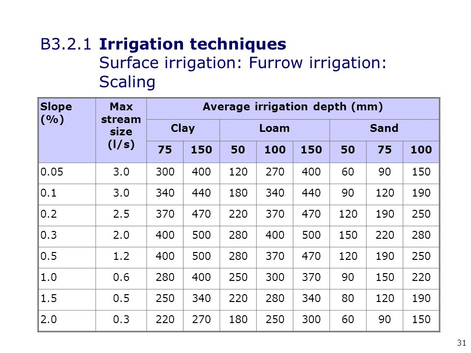 31 B3.2.1Irrigation techniques Surface irrigation: Furrow irrigation: Scaling Slope (%) Max stream size (l/s) Average irrigation depth (mm) ClayLoamSa