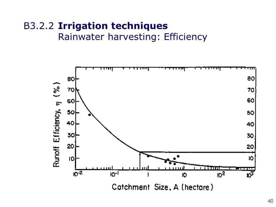 40 B3.2.2Irrigation techniques Rainwater harvesting: Efficiency