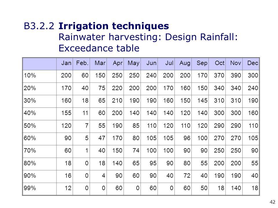42 B3.2.2Irrigation techniques Rainwater harvesting: Design Rainfall: Exceedance table JanFeb.MarAprMayJunJulAugSepOctNovDec 10%20060150250 240200 170370390300 20%1704075220200 170160150340 240 30%1601865210190 160150145310 190 40%1551160200140 120140300 160 50%12075519085110120110120290 110 60%9054717080105 96100270 105 70%6014015074100 90 250 90 80%180 1406595908055200 55 90%1604906090407240190 40 99%1200600 0 501814018