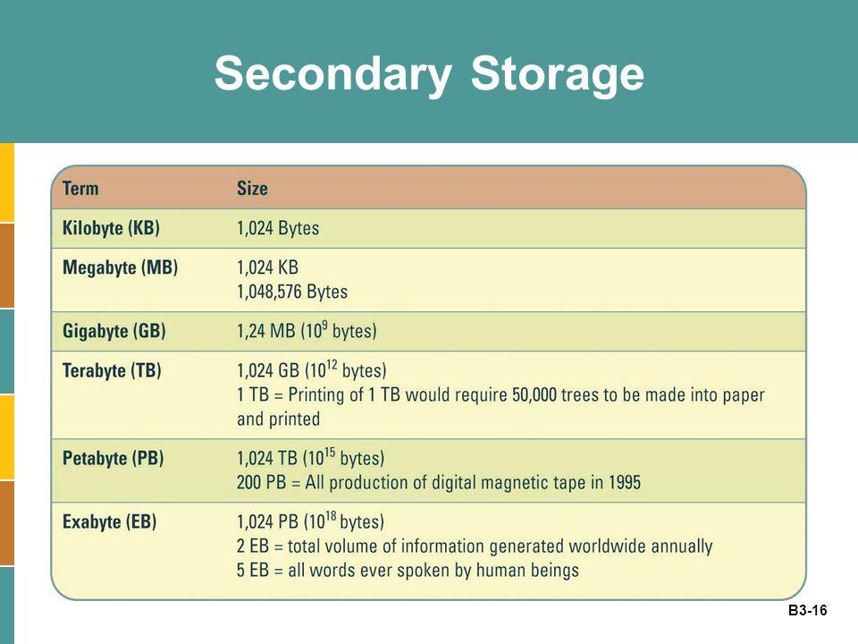 B3-16 Secondary Storage