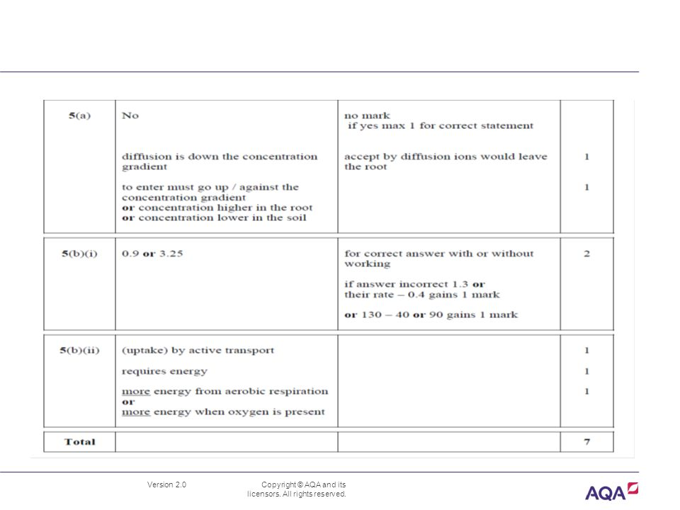 Version 2.0 Copyright © AQA and its licensors. All rights reserved. B3.1.1 Dissolved substancesBLY3H-W-MS JUN09