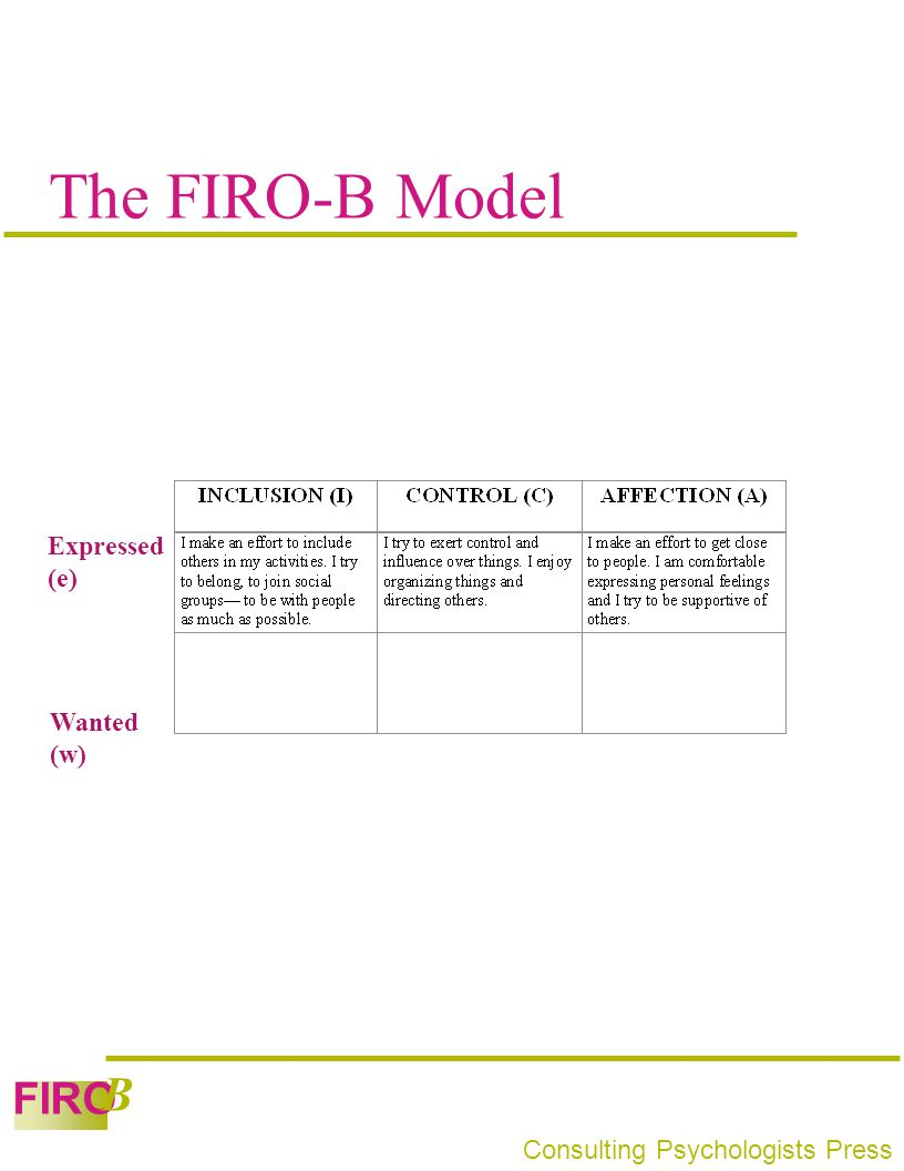 FIRO B Consulting Psychologists Press The FIRO-B Model Expressed (e) Wanted (w)