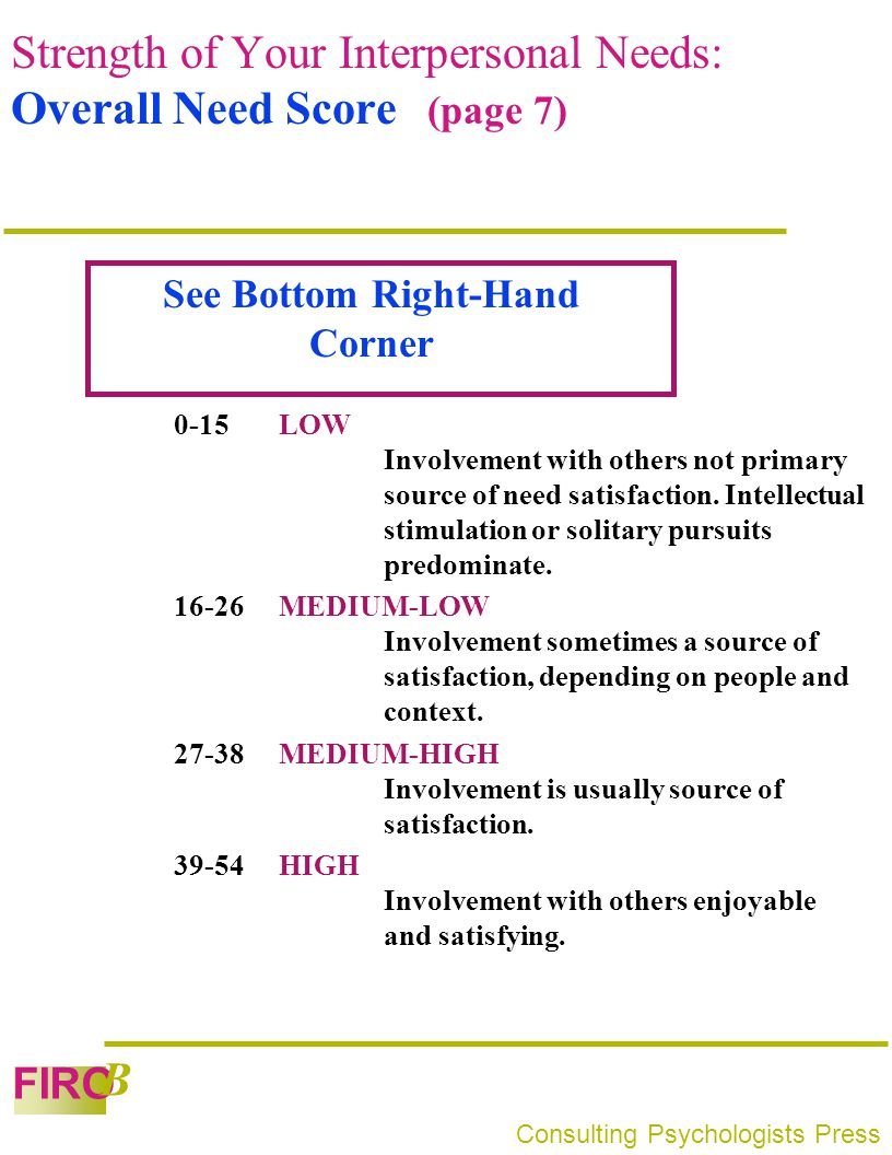 FIRO B Consulting Psychologists Press Strength of Your Interpersonal Needs: Overall Need Score (page 7) 0-15LOW Involvement with others not primary so