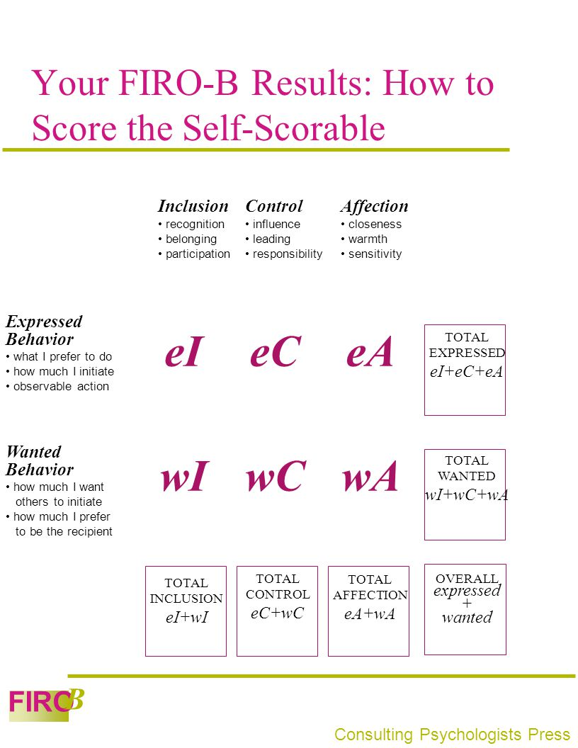 FIRO B Consulting Psychologists Press Your FIRO-B Results: How to Score the Self-Scorable eI wIwCwA eAeC Inclusion recognition belonging participation