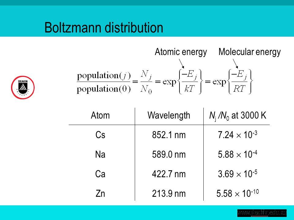 Boltzmann distribution Atomic energyMolecular energy WavelengthAtom N j /N 0 at 3000 K 589.0 nmNa 5.88  10 -4 422.7 nmCa 3.69  10 -5 213.9 nmZn 5.58  10 -10 852.1 nmCs 7.24  10 -3