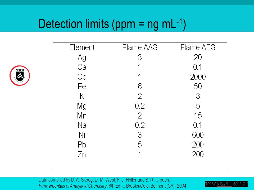 Detection limits (ppm = ng mL -1 ) Data compiled by D.