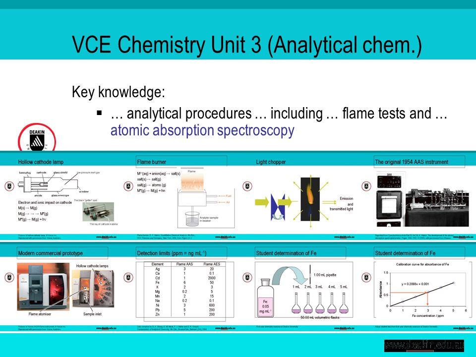 VCE Chemistry Unit 3 (Analytical chem.) Key knowledge:  … analytical procedures … including … flame tests and … atomic absorption spectroscopy