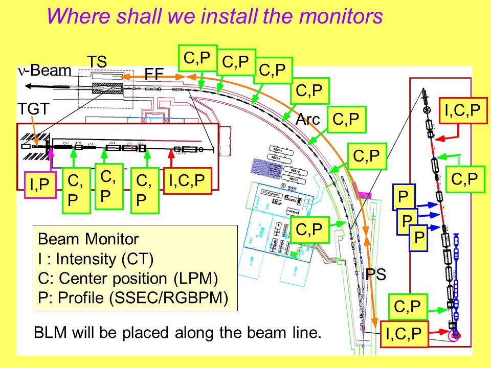 Where shall we install the monitors FF TS -Beam Arc PS I,C,P C,P I,C,P C,P P P P C, P C, P C, P I,C,P I,P TGT Beam Monitor I : Intensity (CT) C: Center position (LPM) P: Profile (SSEC/RGBPM) BLM will be placed along the beam line.