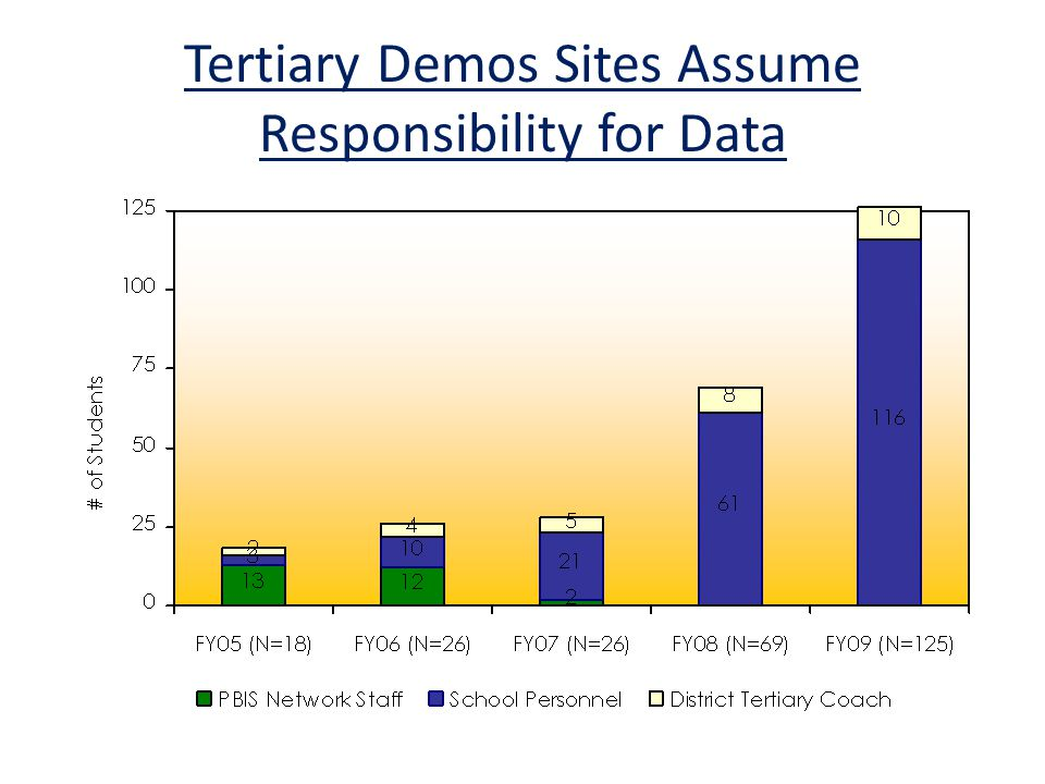 Tertiary Demos Sites Assume Responsibility for Data