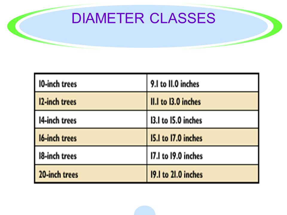 How do I determine the diameter of a standing tree? ·Tree diameters are usually recorded in even 2-inch classes to facilitate volume determination. ·T