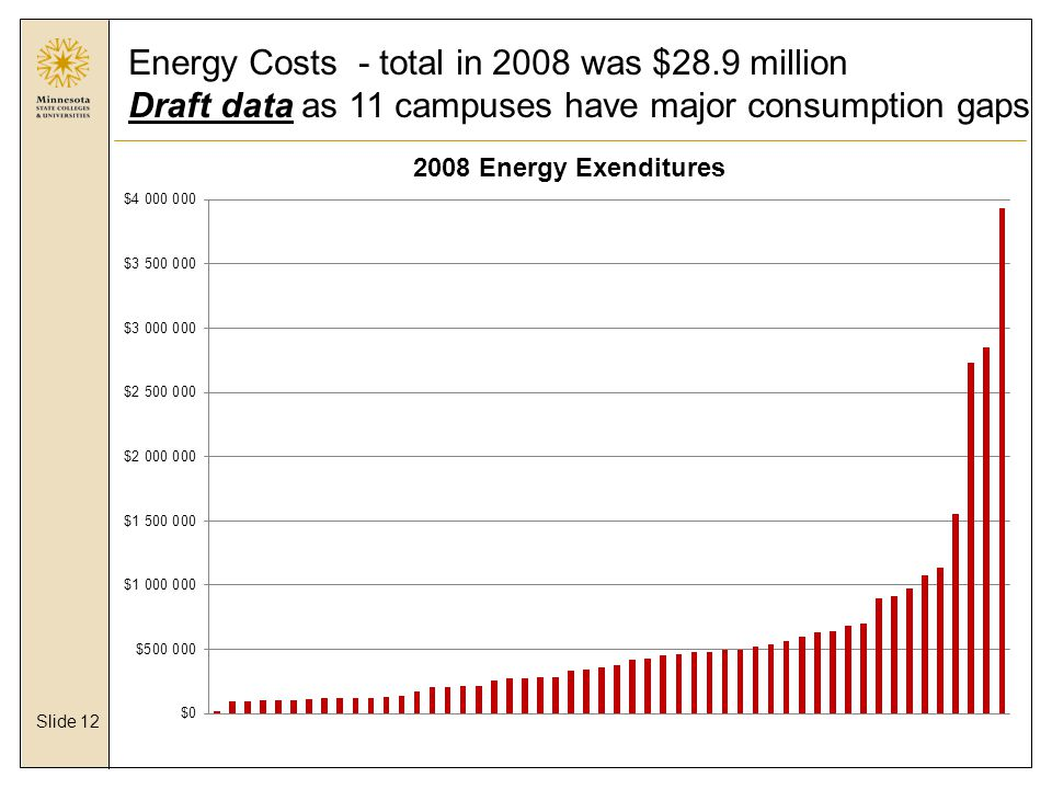 Slide 12 Energy Costs - total in 2008 was $28.9 million Draft data as 11 campuses have major consumption gaps