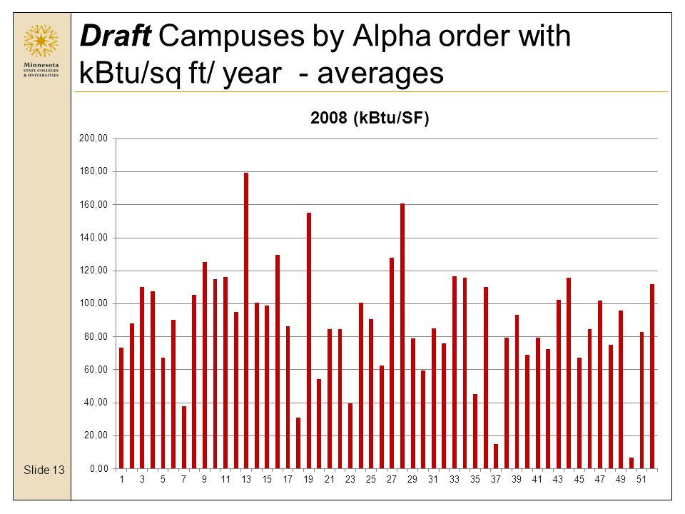 Slide 13 Draft Campuses by Alpha order with kBtu/sq ft/ year - averages