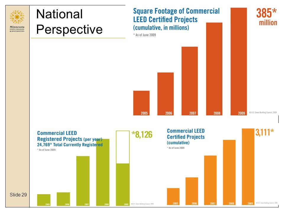 Slide 29 National Perspective