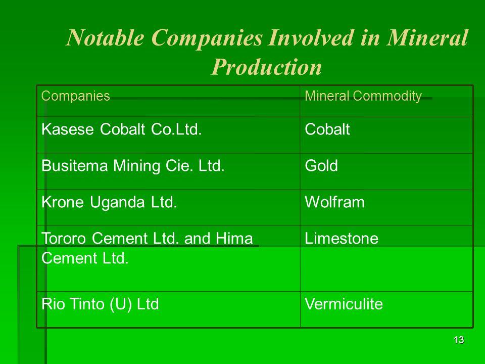 13 Notable Companies Involved in Mineral Production VermiculiteRio Tinto (U) Ltd LimestoneTororo Cement Ltd. and Hima Cement Ltd. WolframKrone Uganda