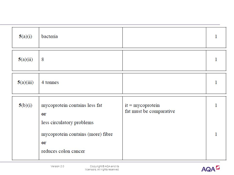 Version 2.0 Copyright © AQA and its licensors. All rights reserved. B3.4.4 Food production BLY3F-W-MS-JUN09