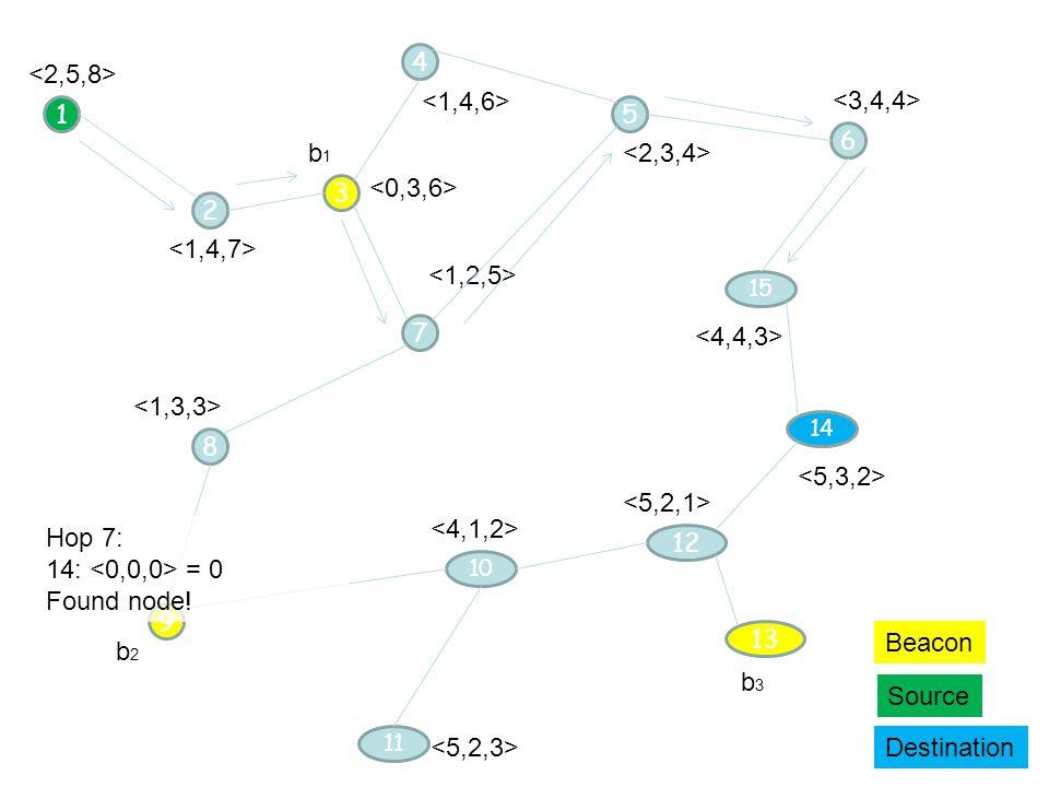 9 14 3 1 b1b1 b2b2 Beacon Source Destination 2 4 5 13 b3b3 7 8 12 10 6 15 11 Hop 7: 14: = 0 Found node!