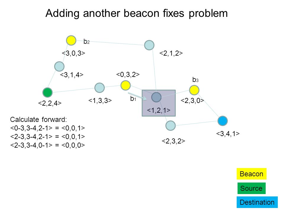 b2b2 b1b1 Beacon Source Destination Adding another beacon fixes problem b3b3 Calculate forward: =