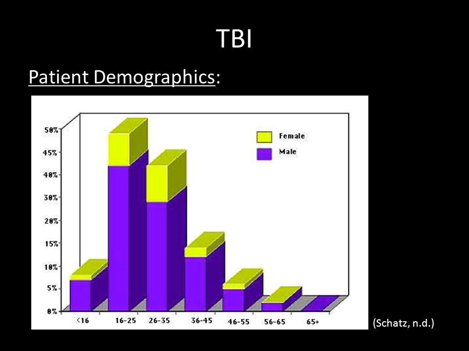 TBI Patient Demographics: (Schatz, n.d.)