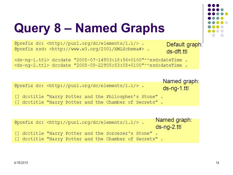 4/18/201514 Query 8 – Named Graphs @prefix dc:.