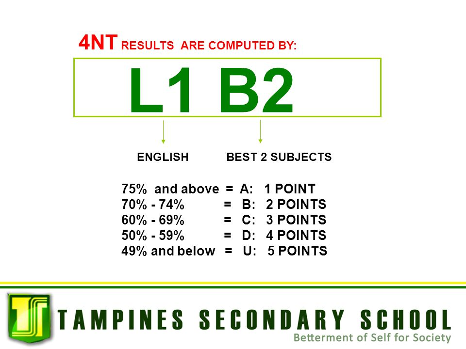 L1 B2 ENGLISHBEST 2 SUBJECTS 4NT RESULTS ARE COMPUTED BY: 75% and above = A: 1 POINT 70% - 74% = B: 2 POINTS 60% - 69% = C: 3 POINTS 50% - 59% = D: 4