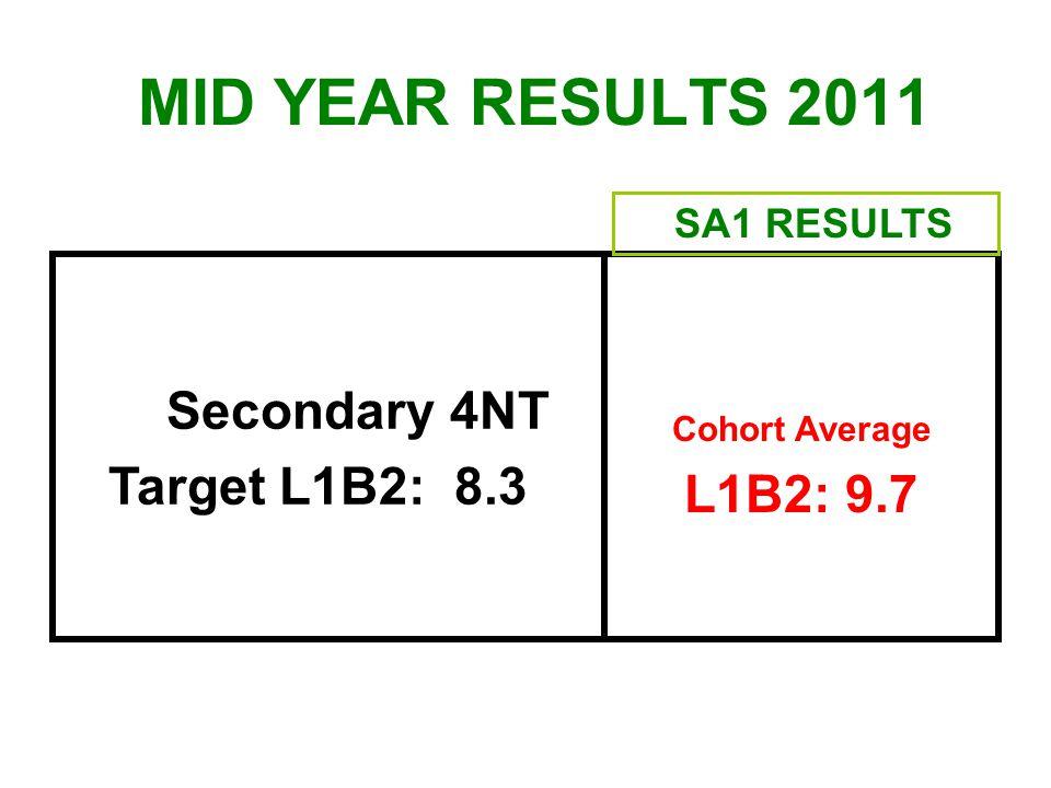 Secondary 4NT Target L1B2: 8.3 Cohort Average L1B2: 9.7 SA1 RESULTS MID YEAR RESULTS 2011
