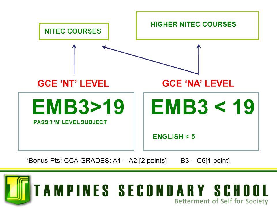 NITEC COURSES HIGHER NITEC COURSES GCE 'NT' LEVEL GCE 'NA' LEVEL EMB3 < 19 ENGLISH < 5 EMB3>19 PASS 3 'N' LEVEL SUBJECT *Bonus Pts: CCA GRADES: A1 – A