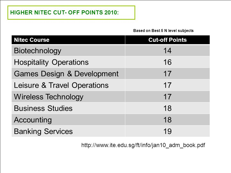 HIGHER NITEC CUT- OFF POINTS 2010: Nitec CourseCut-off Points Biotechnology14 Hospitality Operations16 Games Design & Development17 Leisure & Travel O