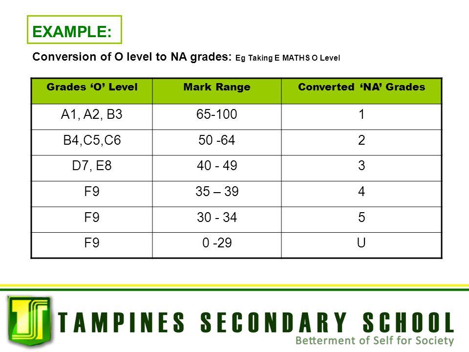 EXAMPLE: Conversion of O level to NA grades: Eg Taking E MATHS O Level Grades 'O' LevelMark RangeConverted 'NA' Grades A1, A2, B365-1001 B4,C5,C650 -6